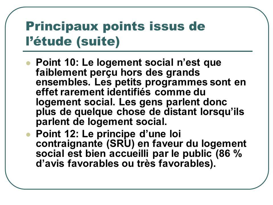 Principaux points issus de létude (suite) Point 10: Le logement social nest que faiblement perçu hors des grands ensembles. Les petits programmes sont