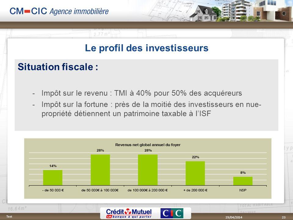 Le profil des investisseurs Situation fiscale : Impôt sur le revenu : TMI à 40% pour 50% des acquéreurs Impôt sur la fortune : près de la moitié des