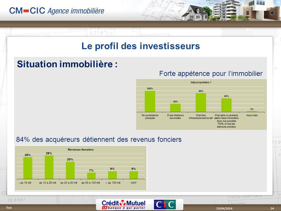 Le profil des investisseurs Situation immobilière : 29/04/2014 Test 24 Forte appétence pour limmobilier 84% des acquéreurs détiennent des revenus fonc
