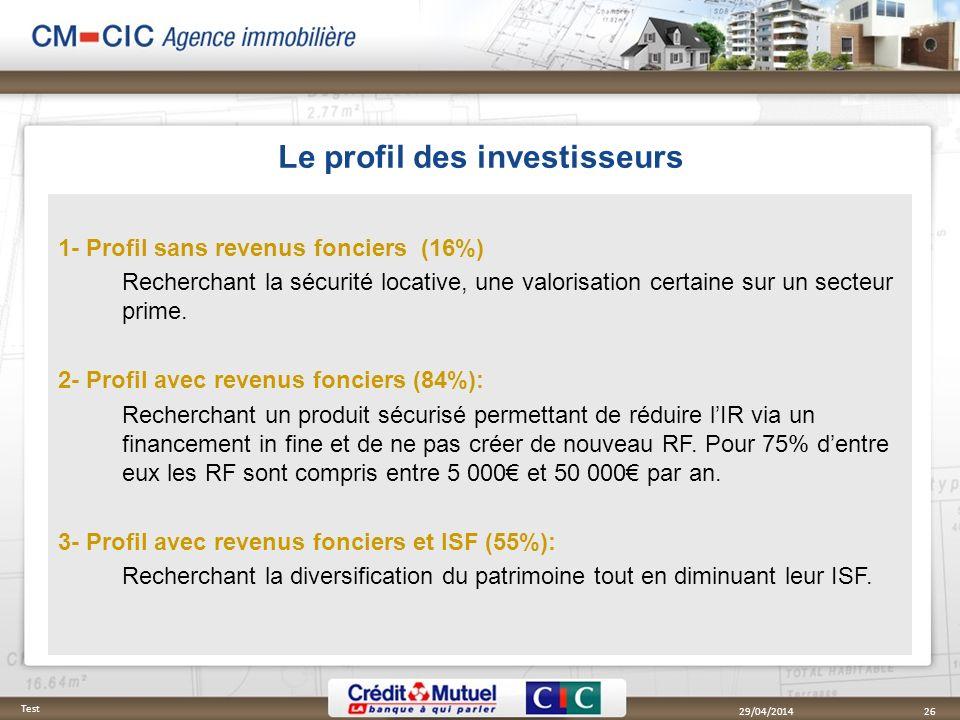 1- Profil sans revenus fonciers (16%) Recherchant la sécurité locative, une valorisation certaine sur un secteur prime. 2- Profil avec revenus foncier