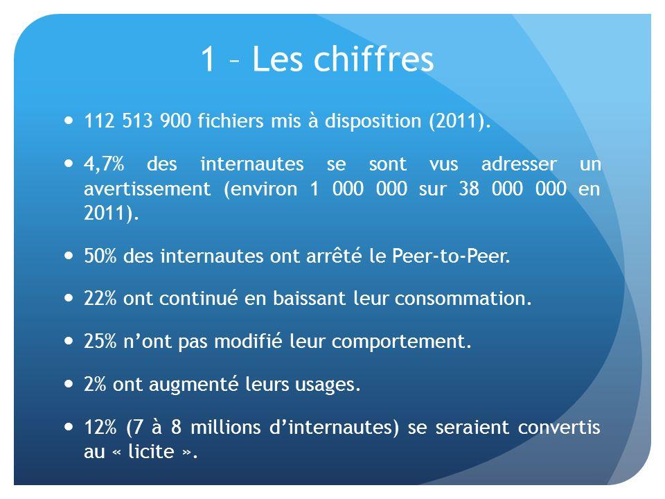 1 – Les chiffres 112 513 900 fichiers mis à disposition (2011).