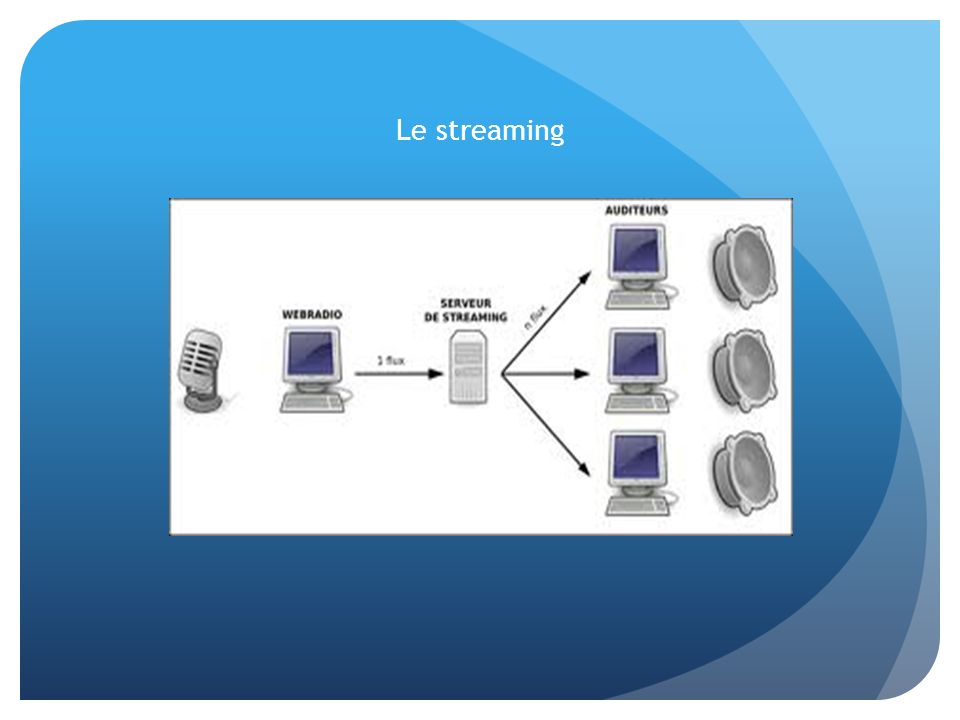 Le streaming