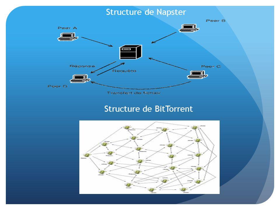 Structure de Napster Structure de BitTorrent
