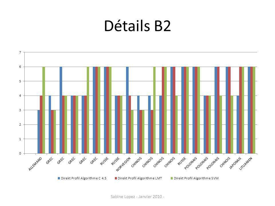 Etape 3: comparaison natifs/ non natifs de niveau avancé Même si les résultats obtenus par lanalyse quantitative ne sont pas véritablement significatifs, des différences qualitatives dans les productions orales comme dans les productions écrites ont été détectées.