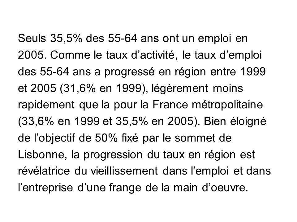 Seuls 35,5% des 55-64 ans ont un emploi en 2005. Comme le taux dactivité, le taux demploi des 55-64 ans a progressé en région entre 1999 et 2005 (31,6