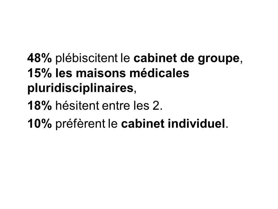48% plébiscitent le cabinet de groupe, 15% les maisons médicales pluridisciplinaires, 18% hésitent entre les 2. 10% préfèrent le cabinet individuel.