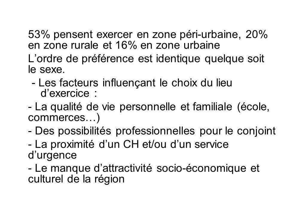 53% pensent exercer en zone péri-urbaine, 20% en zone rurale et 16% en zone urbaine Lordre de préférence est identique quelque soit le sexe. - Les fac