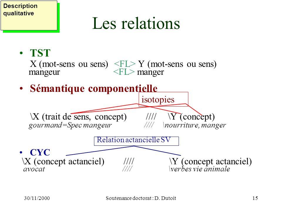 30/11/2000Soutenance doctorat : D. Dutoit15 Les relations TST X (mot-sens ou sens) Y (mot-sens ou sens) mangeur manger Sémantique componentielle \X (t