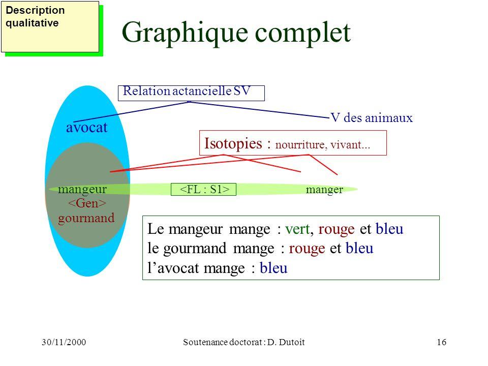 30/11/2000Soutenance doctorat : D. Dutoit16 Relation actancielle SV Isotopies : nourriture, vivant... Graphique complet V des animaux avocat Le mangeu