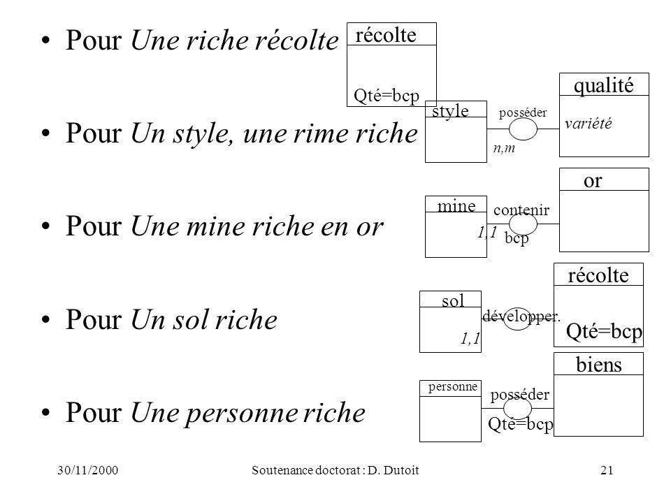 30/11/2000Soutenance doctorat : D. Dutoit21 Pour Une riche récolte Pour Un style, une rime riche Pour Une mine riche en or Pour Un sol riche Pour Une