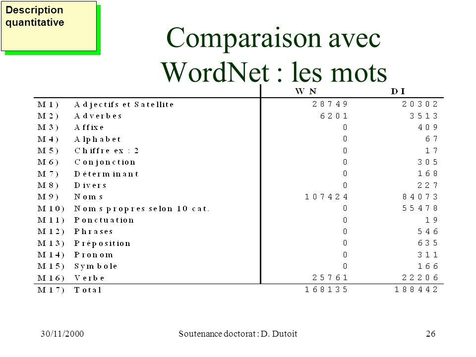 30/11/2000Soutenance doctorat : D. Dutoit26 Comparaison avec WordNet : les mots Description quantitative