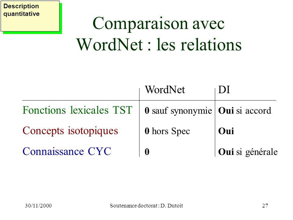 30/11/2000Soutenance doctorat : D. Dutoit27 Comparaison avec WordNet : les relations Description quantitative WordNetDI Fonctions lexicales TST 0 sauf