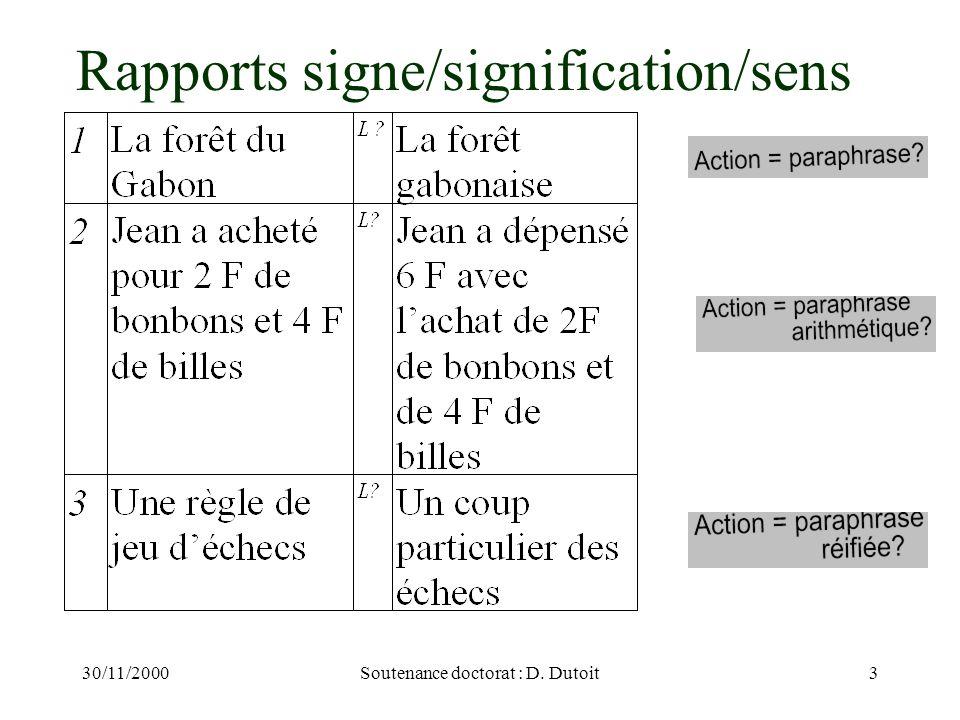 30/11/2000Soutenance doctorat : D. Dutoit3 Rapports signe/signification/sens