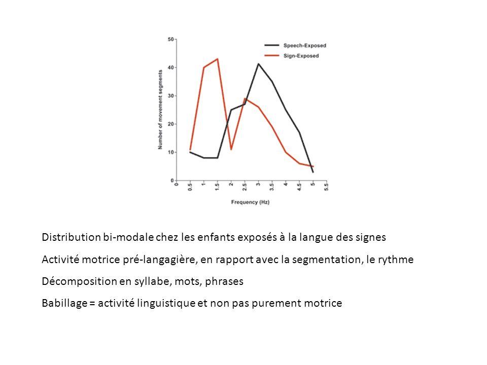 étude de la période de transition entre létape pré-linguistique et létape linguistique (9-12 mois) activité manuelle identique chez lenfant sourd et e