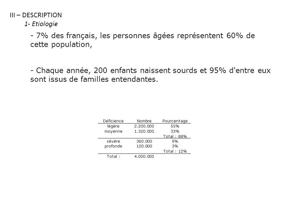 III – DESCRIPTION 1- Etiologie - 7% des français, les personnes âgées représentent 60% de cette population, - Chaque année, 200 enfants naissent sourds et 95% d entre eux sont issus de familles entendantes.