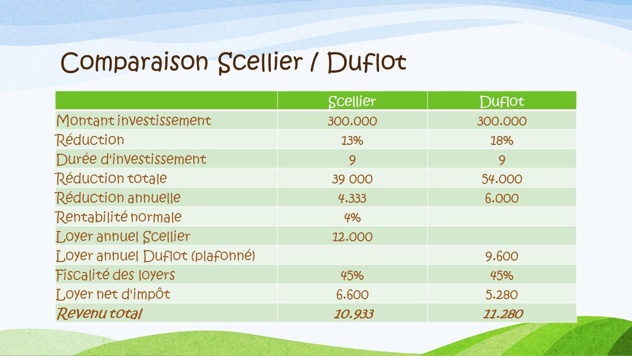 Comparaison Scellier / Duflot ScellierDuflot Montant investissement300.000 Réduction13%18% Durée d'investissement99 Réduction totale39 00054.000 Réduc