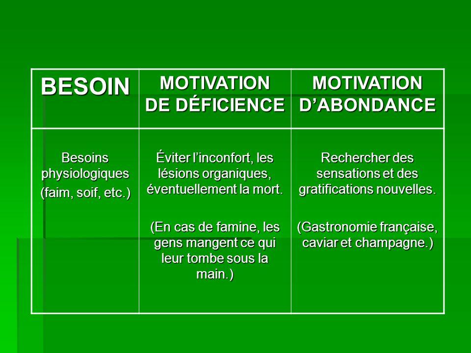 BESOIN MOTIVATION DE DÉFICIENCE MOTIVATION DABONDANCE Besoins physiologiques (faim, soif, etc.) Éviter linconfort, les lésions organiques, éventuellement la mort.