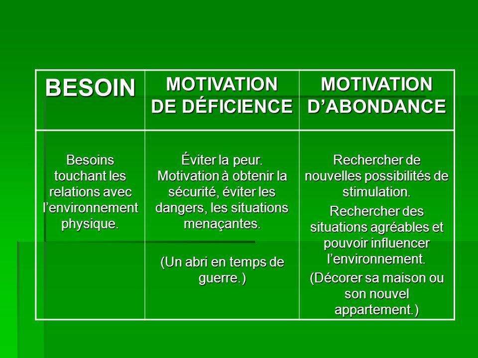 BESOIN MOTIVATION DE DÉFICIENCE MOTIVATION DABONDANCE Besoins touchant les relations avec lenvironnement physique. Éviter la peur. Motivation à obteni