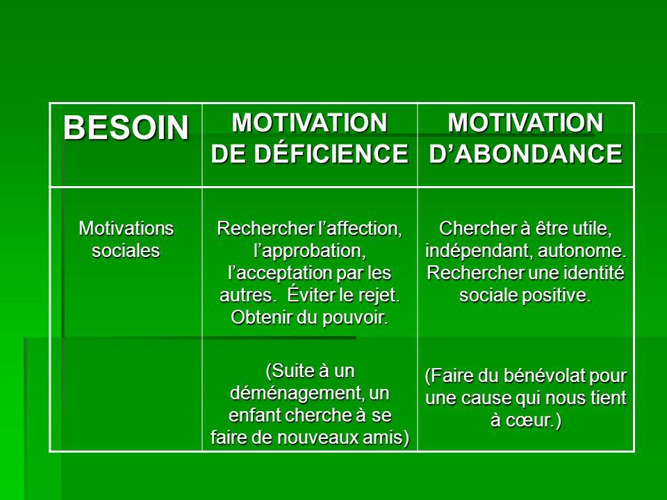 BESOIN MOTIVATION DE DÉFICIENCE MOTIVATION DABONDANCE Motivations sociales Rechercher laffection, lapprobation, lacceptation par les autres. Éviter le