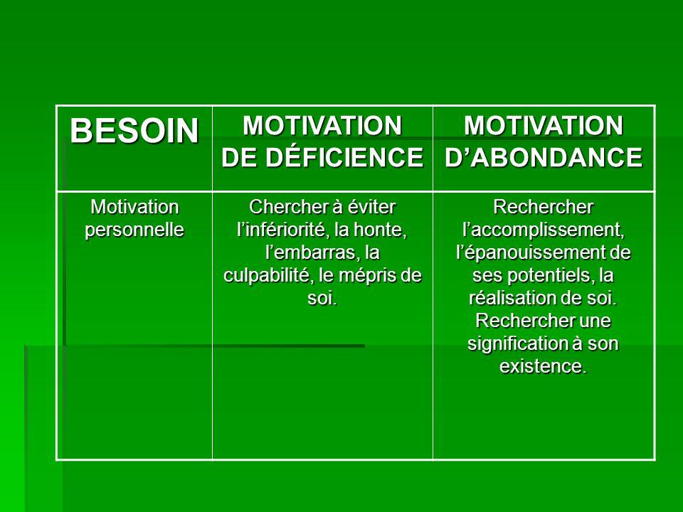 BESOIN MOTIVATION DE DÉFICIENCE MOTIVATION DABONDANCE Motivation personnelle Chercher à éviter linfériorité, la honte, lembarras, la culpabilité, le mépris de soi.