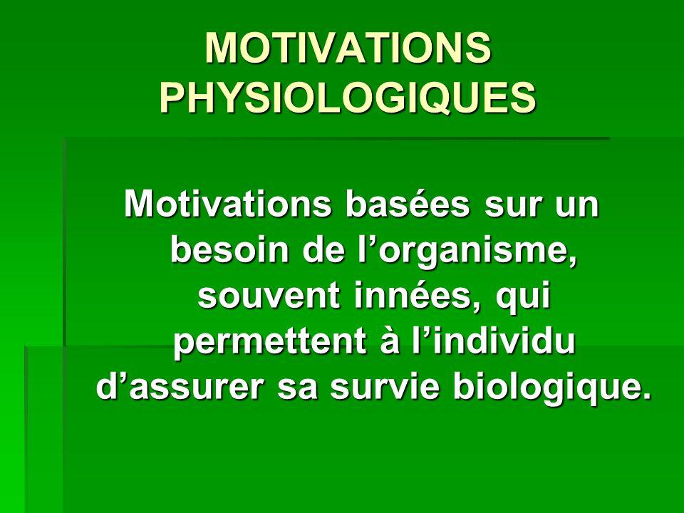 MOTIVATIONS PHYSIOLOGIQUES Motivations basées sur un besoin de lorganisme, souvent innées, qui permettent à lindividu dassurer sa survie biologique.