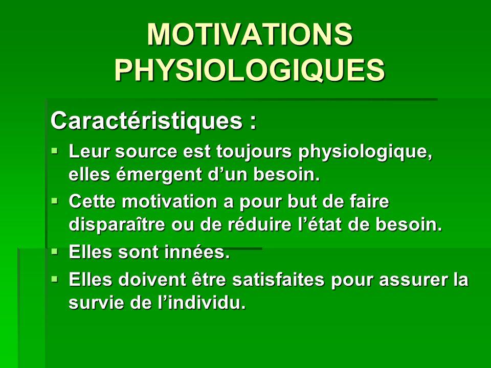 MOTIVATIONS PHYSIOLOGIQUES Caractéristiques : Leur source est toujours physiologique, elles émergent dun besoin. Leur source est toujours physiologiqu