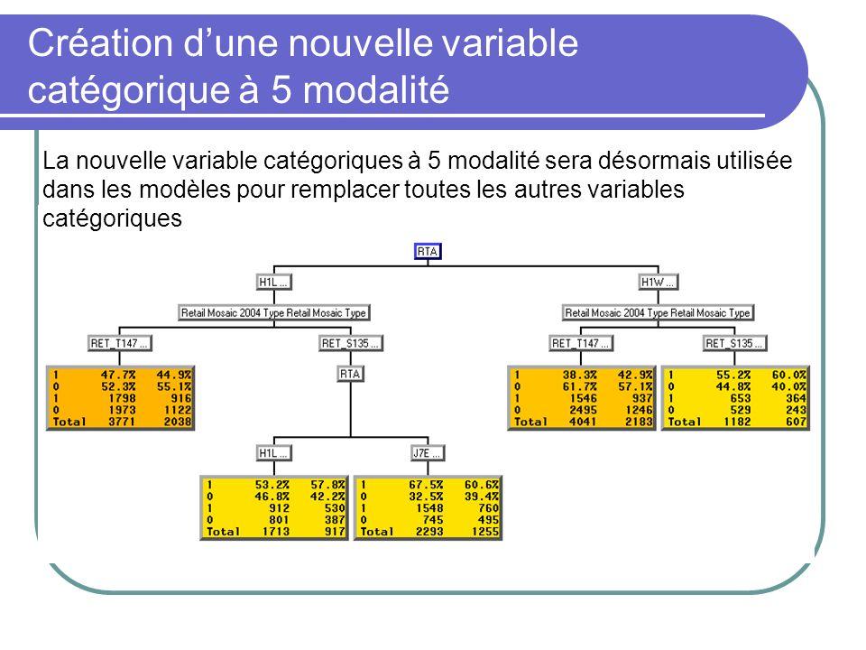Création dune nouvelle variable catégorique à 5 modalité La nouvelle variable catégoriques à 5 modalité sera désormais utilisée dans les modèles pour