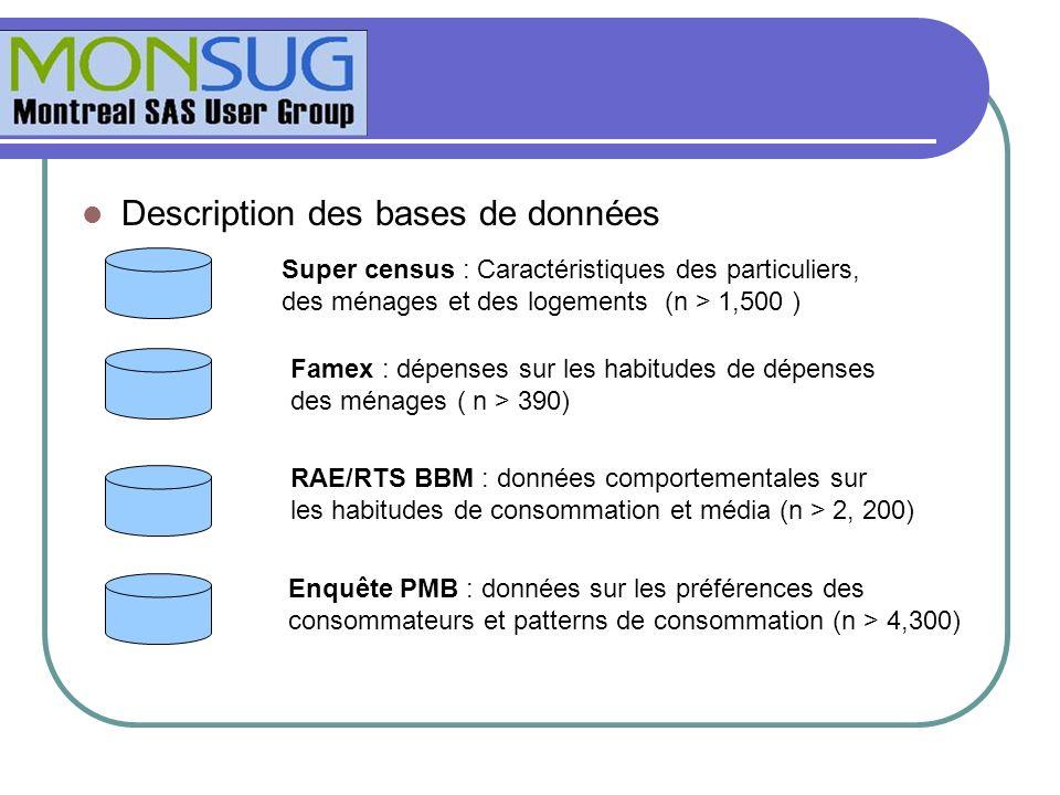 Description des bases de données Super census : Caractéristiques des particuliers, des ménages et des logements (n > 1,500 ) Famex : dépenses sur les