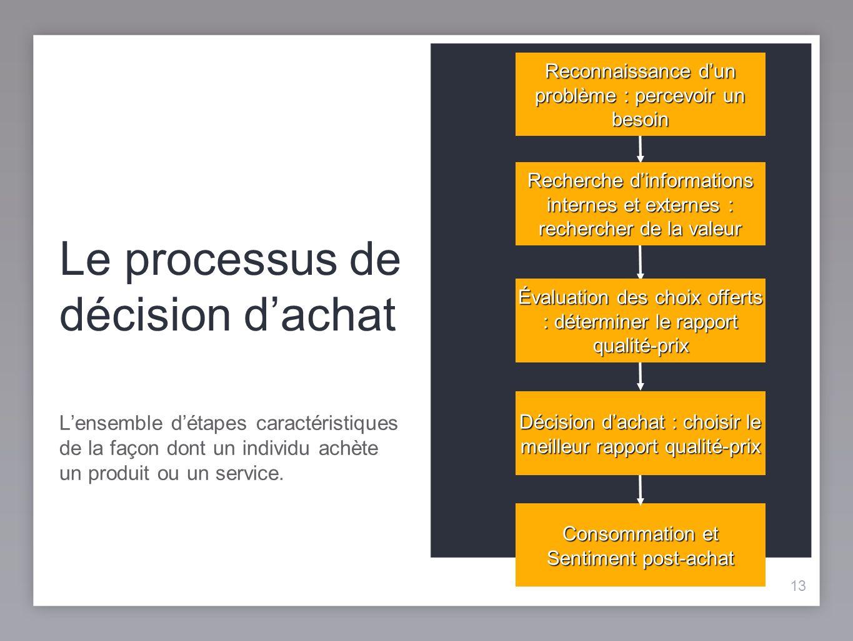 13 Le processus de décision dachat Lensemble détapes caractéristiques de la façon dont un individu achète un produit ou un service.