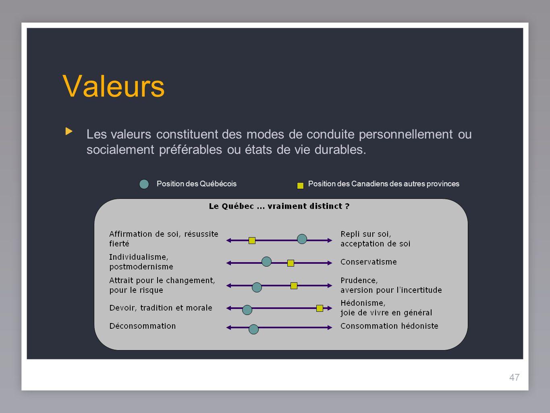 47 Valeurs Les valeurs constituent des modes de conduite personnellement ou socialement préférables ou états de vie durables.