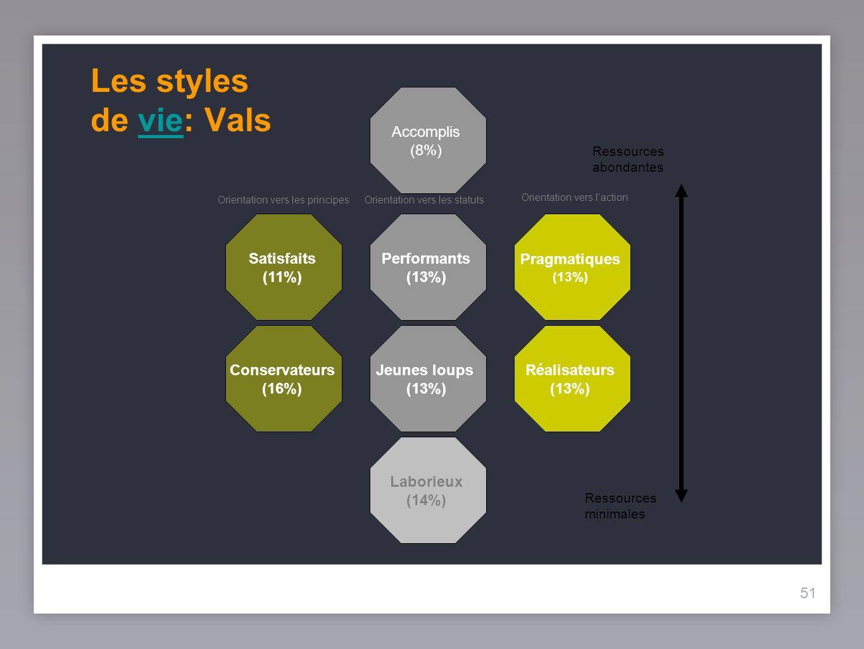 51 Les styles de vie: Valsvie Réalisateurs (13%) Pragmatiques (13%) Jeunes loups (13%) Performants (13%) Laborieux (14%) Accomplis (8%) Satisfaits (11%) Conservateurs (16%) Orientation vers les principesOrientation vers les statuts Orientation vers laction Ressources minimales Ressources abondantes