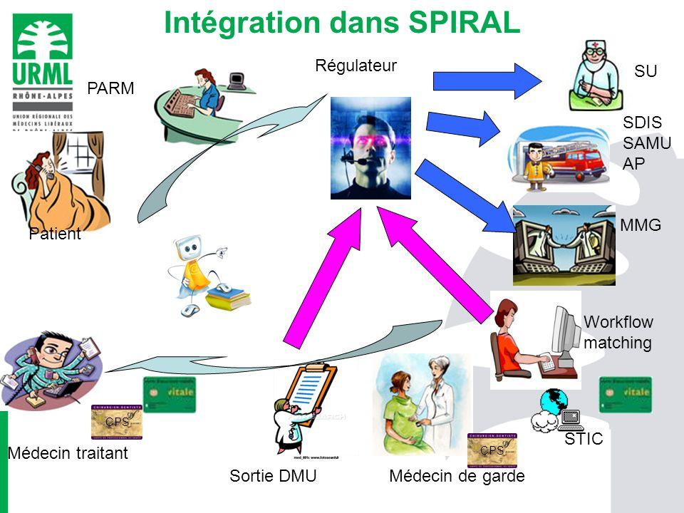 Intégration dans SPIRAL Patient PARM Régulateur SU SDIS SAMU AP MMG Workflow matching Sortie DMU Médecin traitant Médecin de garde CPS STIC