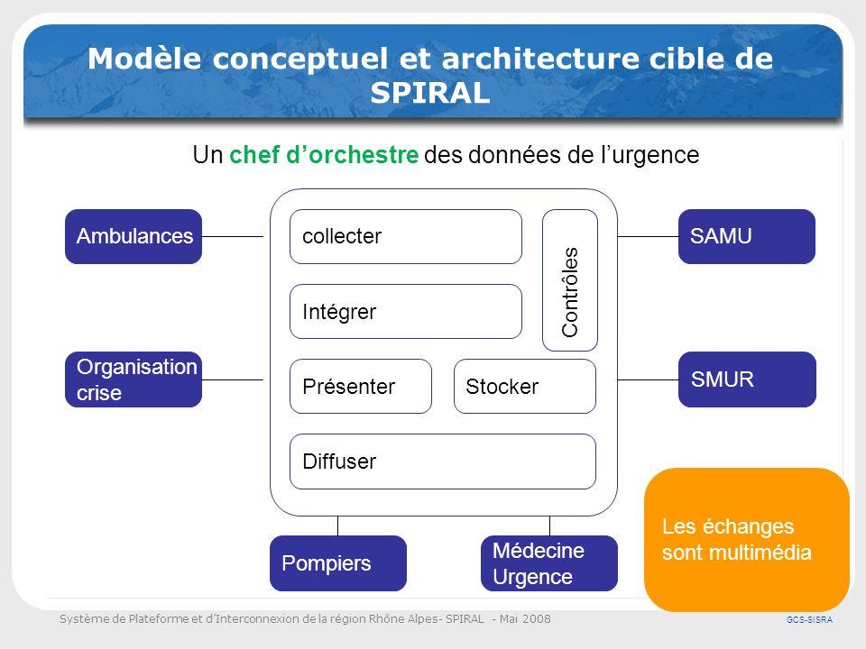 Système de Plateforme et dInterconnexion de la région Rhône Alpes- SPIRAL - Mai 2008 GCS-SISRA Modèle conceptuel et architecture cible de SPIRAL colle
