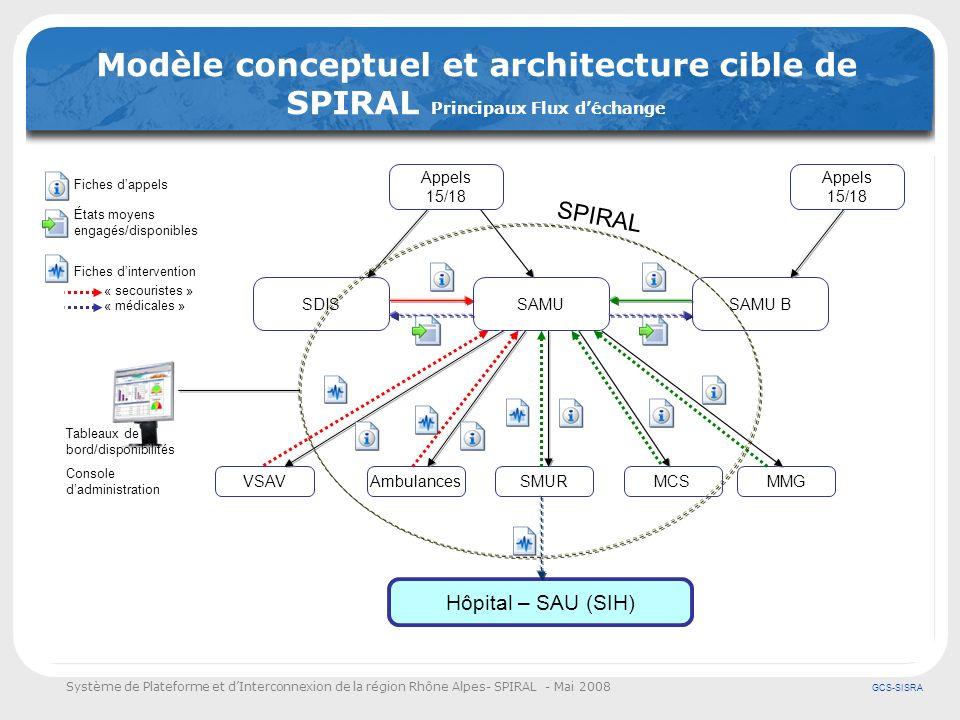 Système de Plateforme et dInterconnexion de la région Rhône Alpes- SPIRAL - Mai 2008 GCS-SISRA Modèle conceptuel et architecture cible de SPIRAL Princ