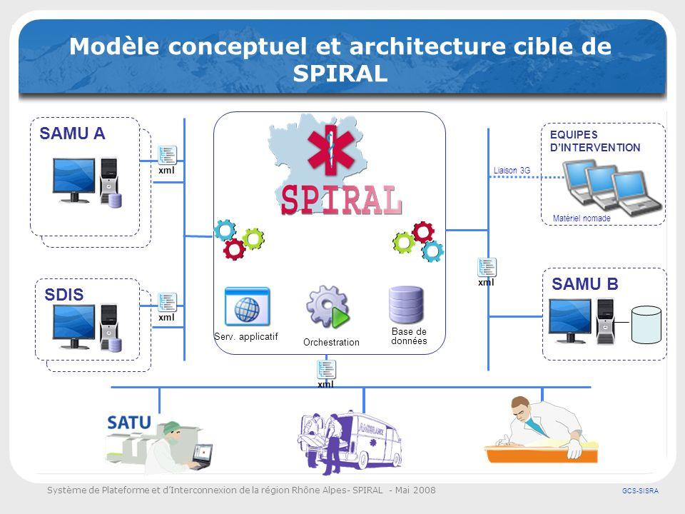 Système de Plateforme et dInterconnexion de la région Rhône Alpes- SPIRAL - Mai 2008 GCS-SISRA Modèle conceptuel et architecture cible de SPIRAL Base