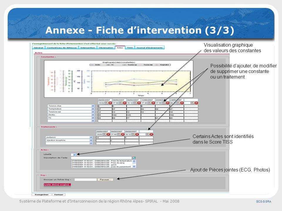 Système de Plateforme et dInterconnexion de la région Rhône Alpes- SPIRAL - Mai 2008 GCS-SISRA Annexe - Fiche dintervention (3/3) Visualisation graphi