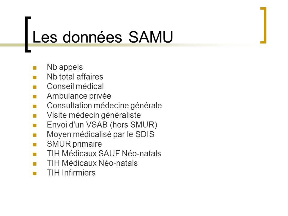 Les données SAMU Nb appels Nb total affaires Conseil médical Ambulance privée Consultation médecine générale Visite médecin généraliste Envoi d'un VSA