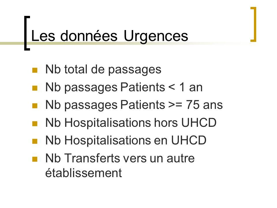 Les données Urgences Nb total de passages Nb passages Patients < 1 an Nb passages Patients >= 75 ans Nb Hospitalisations hors UHCD Nb Hospitalisations