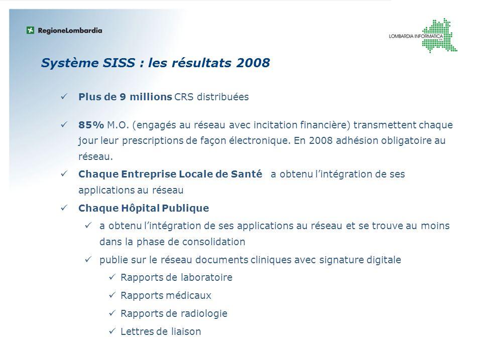 Système SISS : les résultats 2008 Plus de 9 millions CRS distribuées 85% M.O. (engagés au réseau avec incitation financière) transmettent chaque jour