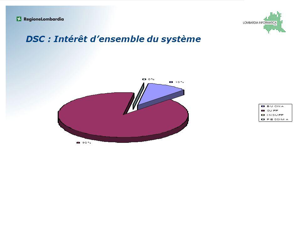 DSC : Intérêt densemble du système