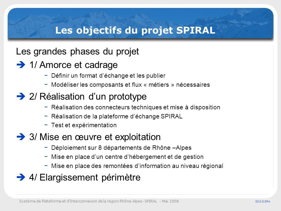 Système de Plateforme et dInterconnexion de la région Rhône Alpes- SPIRAL - Mai 2008 GCS-SISRA Le point de vue du médecin préhospitalier Transmission avant larrivée au(x) service(s) receveur(s) Aide à la prescription médicale et à ladministration infirmière Codage des actes, traitements (CCAM) et des diagnostics (CIM10) en temps réel Avenir : couplage en temps réel avec les appareils de surveillance (scopes multiparamètres) et de diagnostique (ECH, échographes, Doppler…) Coût….