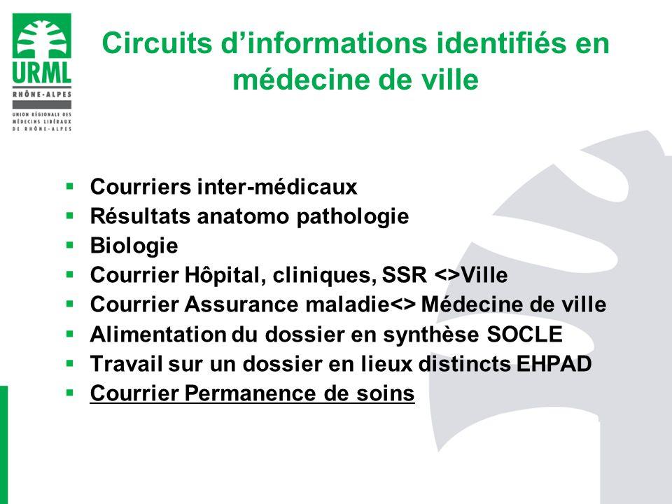 Circuits dinformations identifiés en médecine de ville Courriers inter-médicaux Résultats anatomo pathologie Biologie Courrier Hôpital, cliniques, SSR