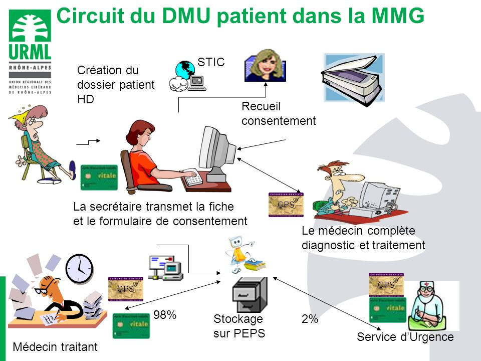 Circuit du DMU patient dans la MMG Création du dossier patient HD STIC Le médecin complète diagnostic et traitement La secrétaire transmet la fiche et