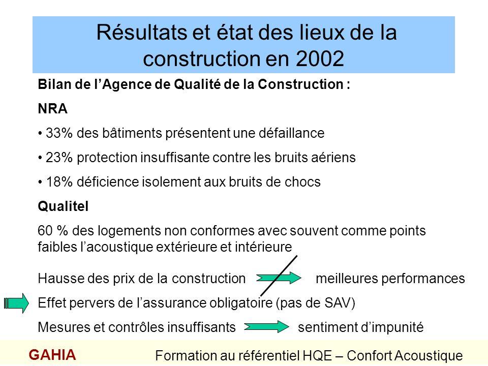 Résultats et état des lieux de la construction en 2002 GAHIA Formation au référentiel HQE – Confort Acoustique Bilan de lAgence de Qualité de la Const