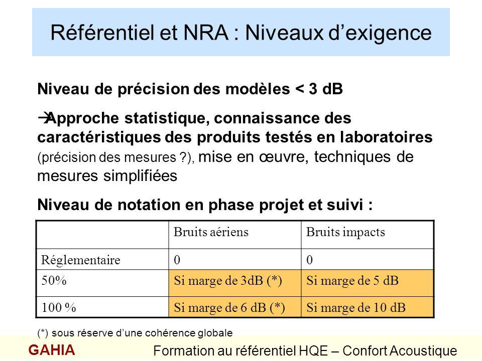 Référentiel : secteurs non réglementés Niveaux dexigence GAHIA Formation au référentiel HQE – Confort Acoustique Nécessité dun programme ou cahier des charges exigentiel Références préconisées pour les bureaux : Niveau normale Isolement de 35 db(A) si le bruit ambiant est de 35 dB Isolement de 30 db(A) si le bruit ambiant est de 40 dB Recherche de confidentialité Augmenter lisolement de 5 à 10 dB(A) NB : au delà de 40 dB(A) Cloison séparation de plancher à plancher limitant ladaptabilité du local