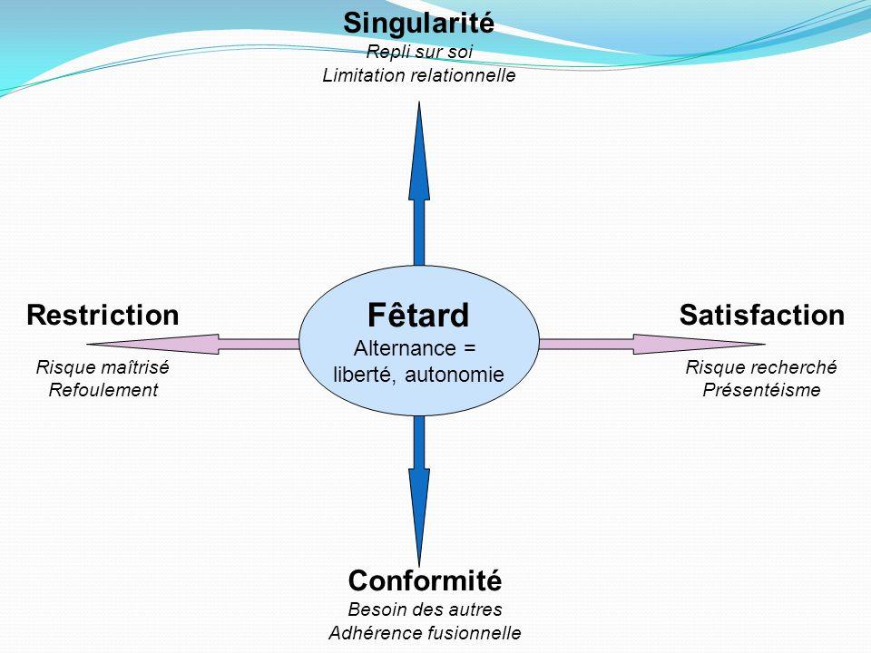 Conformité Besoin des autres Adhérence fusionnelle Singularité Repli sur soi Limitation relationnelle Restriction Risque maîtrisé Refoulement Satisfac