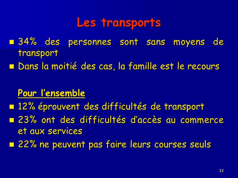 12 Les transports 34% des personnes sont sans moyens de transport 34% des personnes sont sans moyens de transport Dans la moitié des cas, la famille e