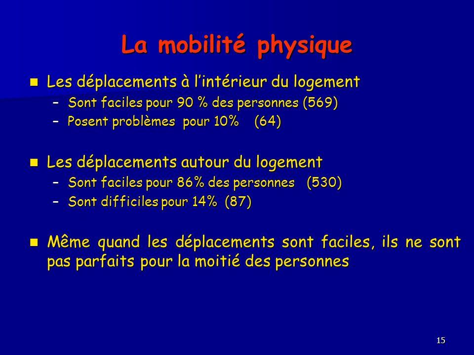 15 La mobilité physique Les déplacements à lintérieur du logement Les déplacements à lintérieur du logement –Sont faciles pour 90 % des personnes (569