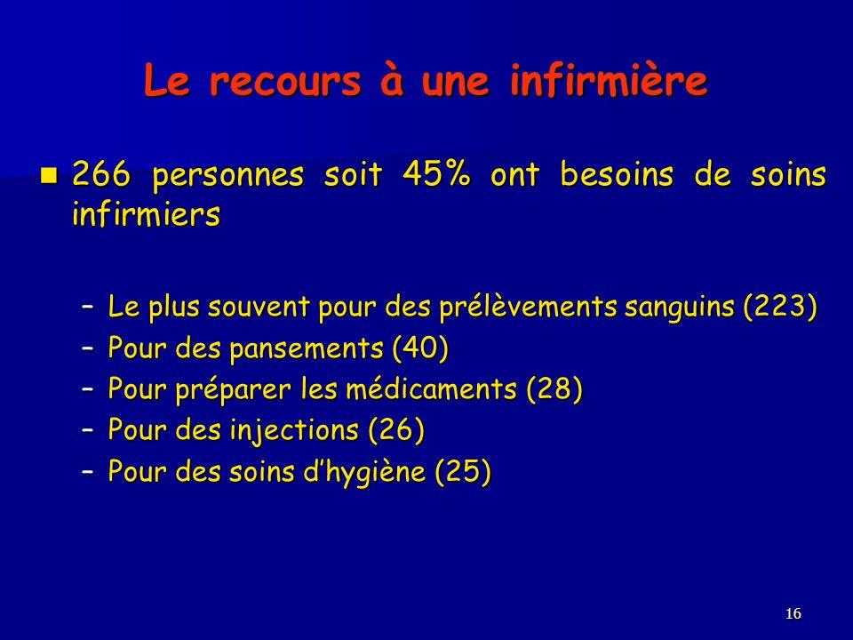 16 Le recours à une infirmière 266 personnes soit 45% ont besoins de soins infirmiers 266 personnes soit 45% ont besoins de soins infirmiers –Le plus souvent pour des prélèvements sanguins (223) –Pour des pansements (40) –Pour des pansements (40) –Pour préparer les médicaments (28) –Pour préparer les médicaments (28) –Pour des injections (26) –Pour des injections (26) –Pour des soins dhygiène (25) –Pour des soins dhygiène (25)