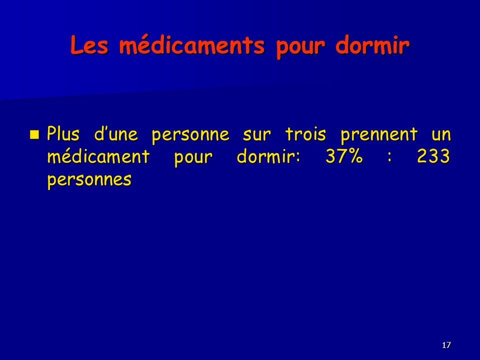 Les médicaments pour dormir Plus dune personne sur trois prennent un médicament pour dormir: 37% : 233 personnes Plus dune personne sur trois prennent un médicament pour dormir: 37% : 233 personnes 17